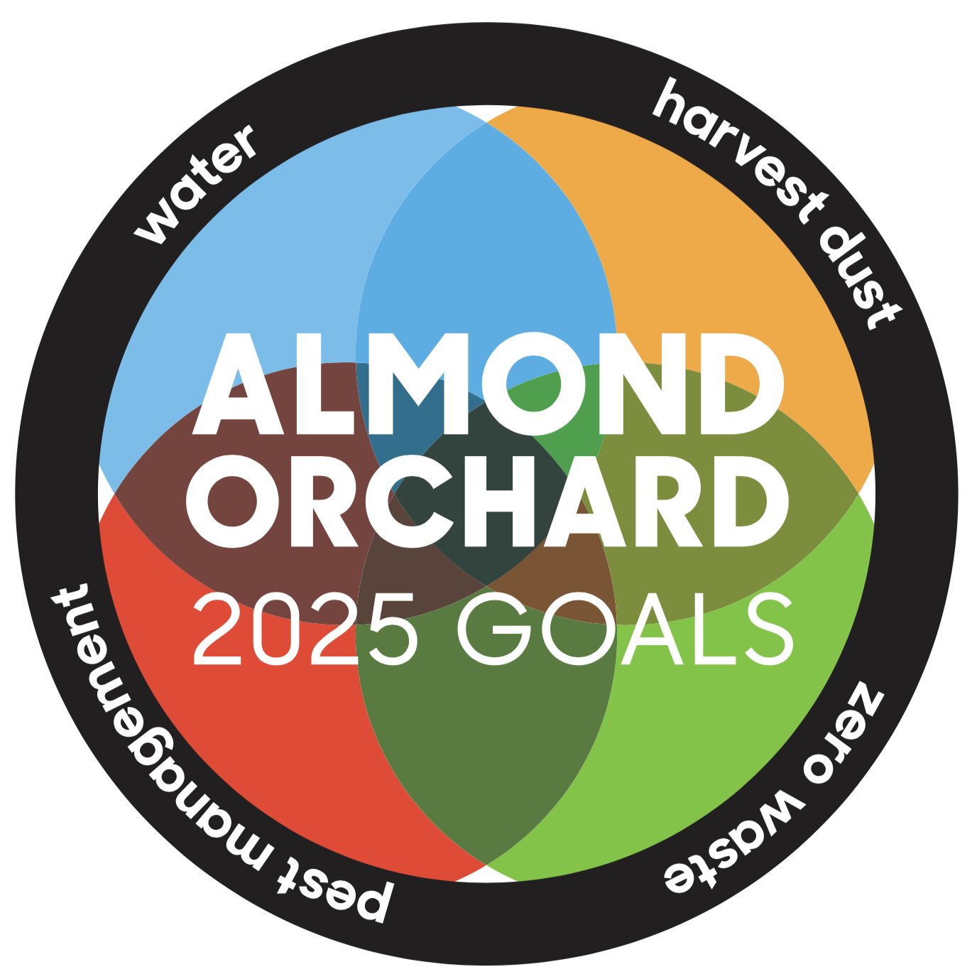 almond orchard 2025 goals
